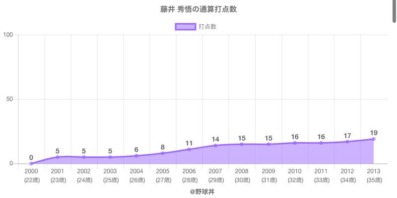 #藤井 秀悟の通算打点数