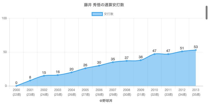 #藤井 秀悟の通算安打数