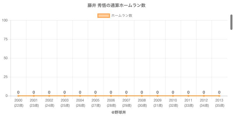 #藤井 秀悟の通算ホームラン数