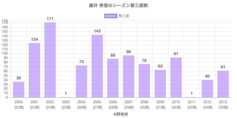 #藤井 秀悟のシーズン奪三振数