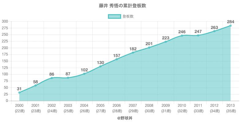 #藤井 秀悟の累計登板数