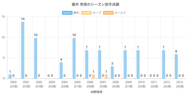 #藤井 秀悟のシーズン投手成績