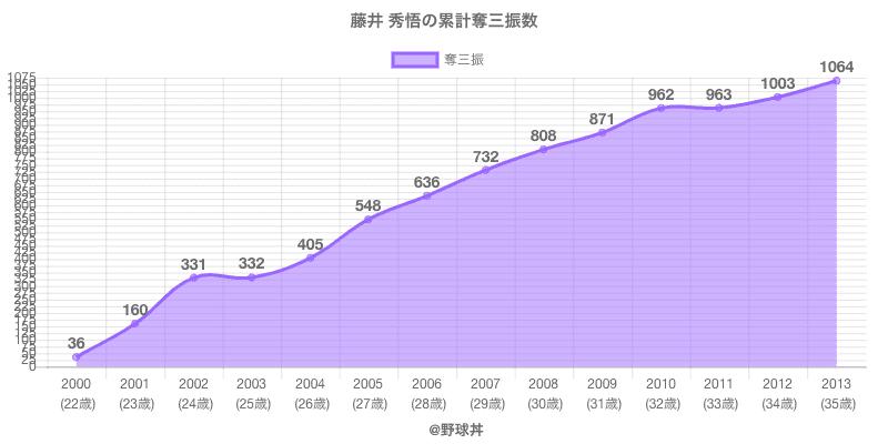 #藤井 秀悟の累計奪三振数