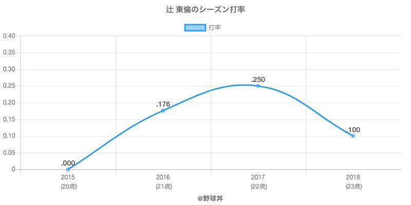 辻 東倫のシーズン打率