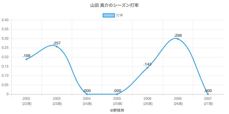 山田 真介のシーズン打率