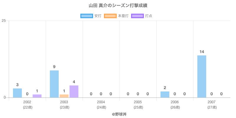 #山田 真介のシーズン打撃成績