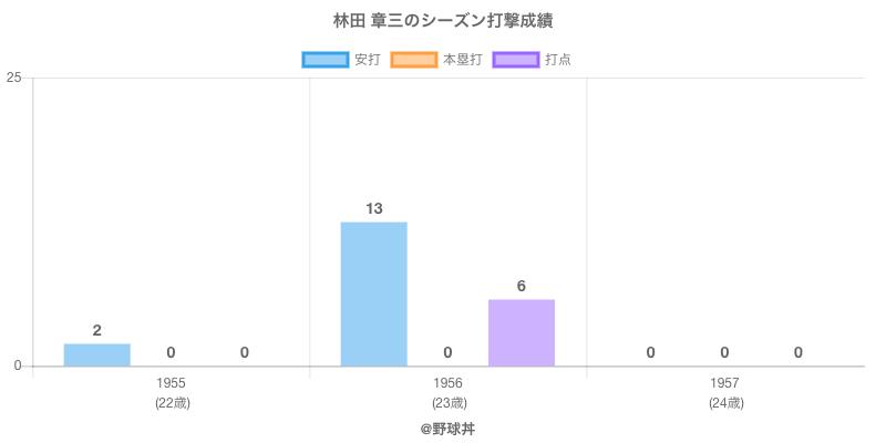 #林田 章三のシーズン打撃成績