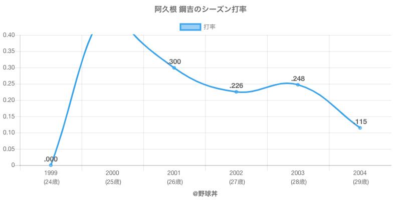 阿久根 鋼吉のシーズン打率
