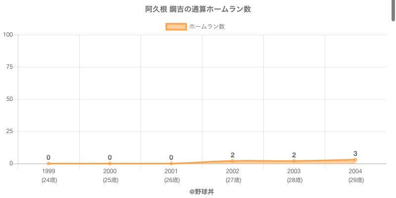 #阿久根 鋼吉の通算ホームラン数