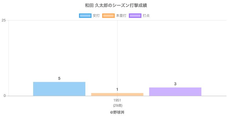 #和田 久太郎のシーズン打撃成績