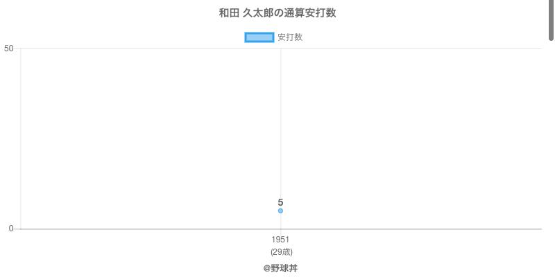 #和田 久太郎の通算安打数
