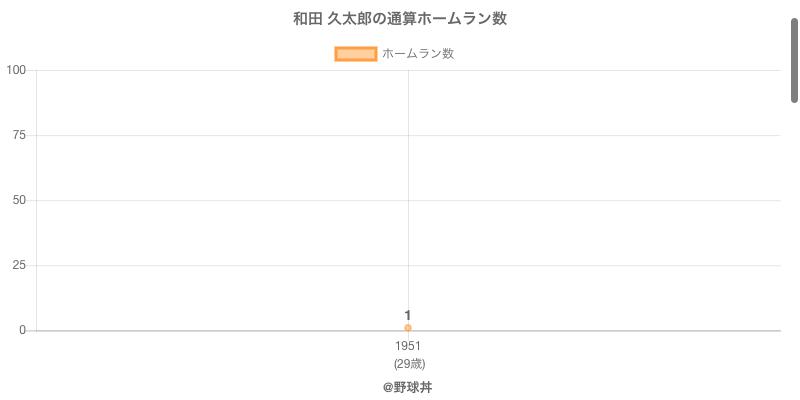 #和田 久太郎の通算ホームラン数