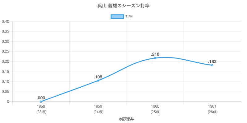 呉山 義雄のシーズン打率