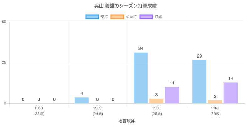 #呉山 義雄のシーズン打撃成績
