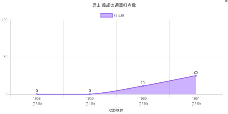 #呉山 義雄の通算打点数