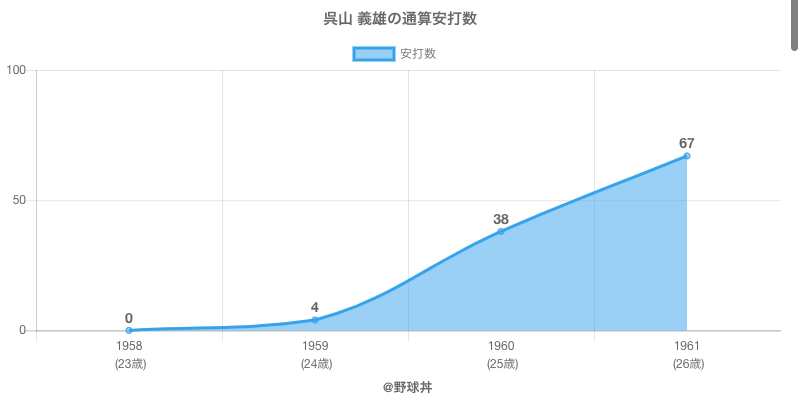 #呉山 義雄の通算安打数