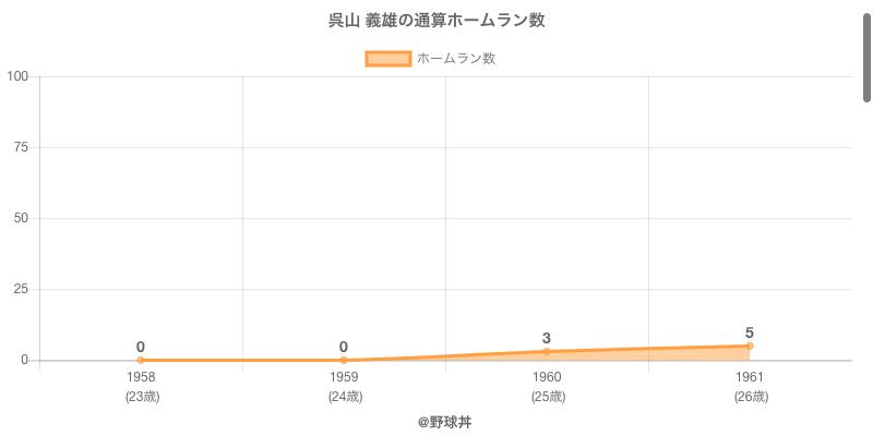 #呉山 義雄の通算ホームラン数