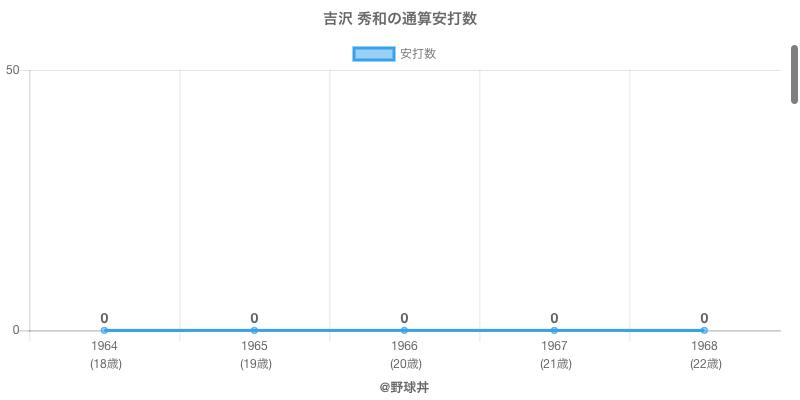 #吉沢 秀和の通算安打数