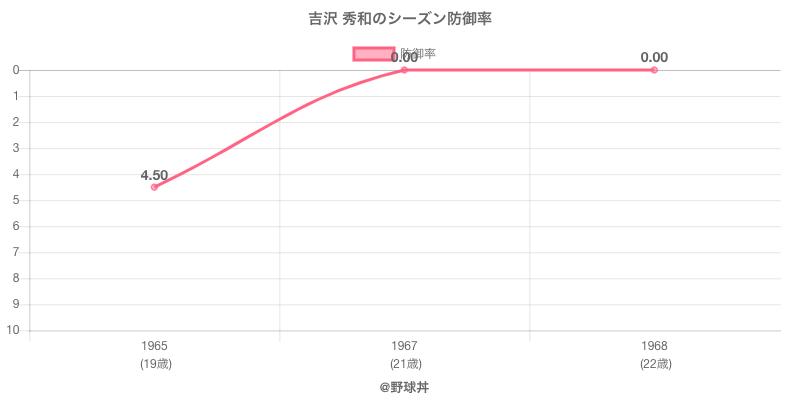 吉沢 秀和のシーズン防御率
