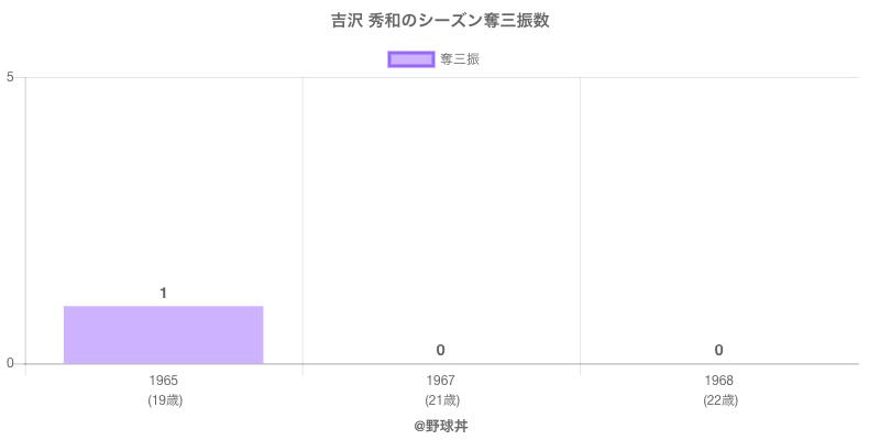 #吉沢 秀和のシーズン奪三振数