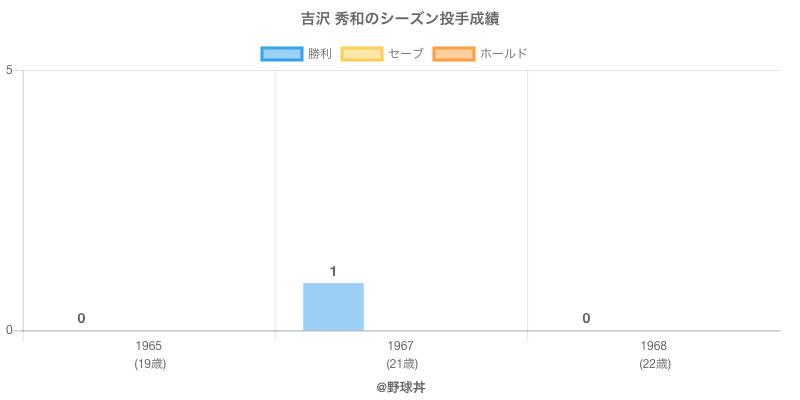 #吉沢 秀和のシーズン投手成績