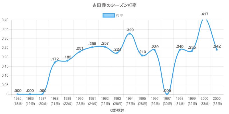 吉田 剛のシーズン打率
