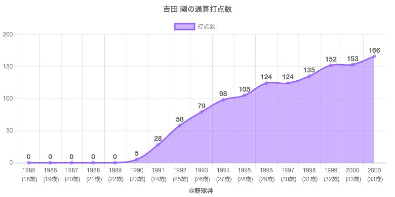 #吉田 剛の通算打点数
