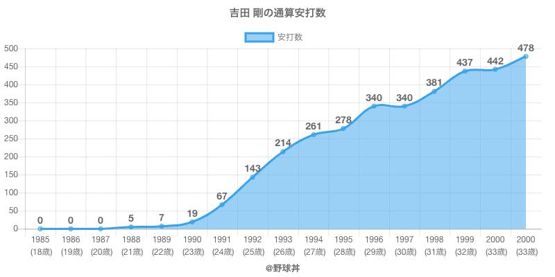 #吉田 剛の通算安打数