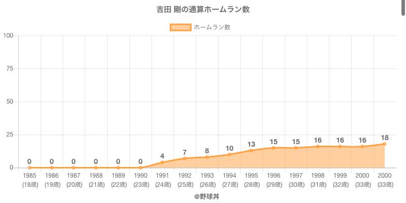 #吉田 剛の通算ホームラン数