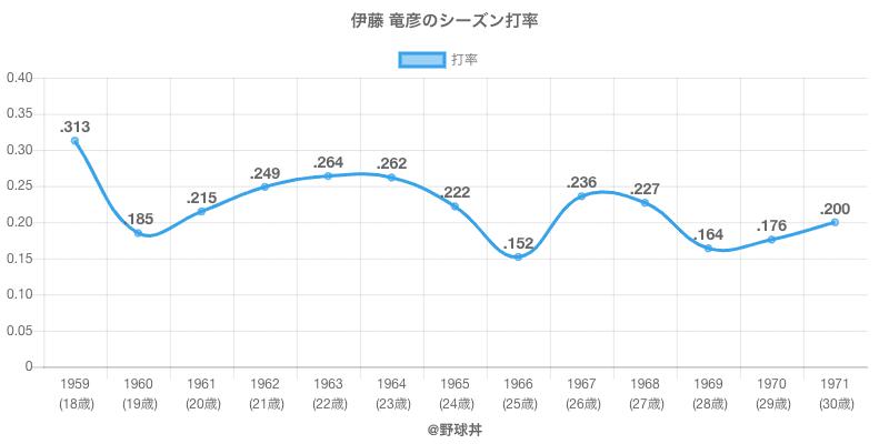 伊藤 竜彦のシーズン打率