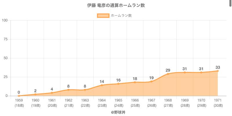 #伊藤 竜彦の通算ホームラン数