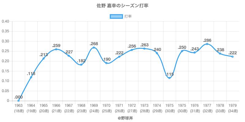 佐野 嘉幸のシーズン打率