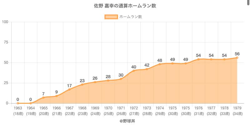 #佐野 嘉幸の通算ホームラン数