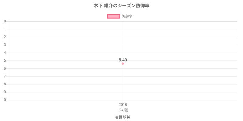木下 雄介のシーズン防御率