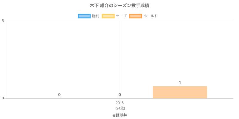#木下 雄介のシーズン投手成績