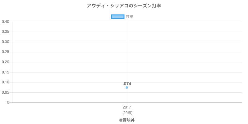 アウディ・シリアコのシーズン打率