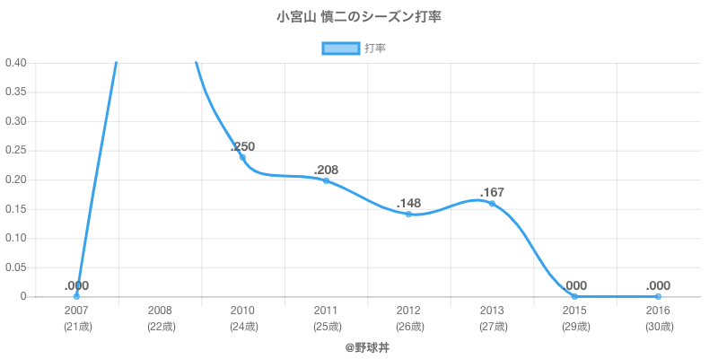 小宮山 慎二のシーズン打率