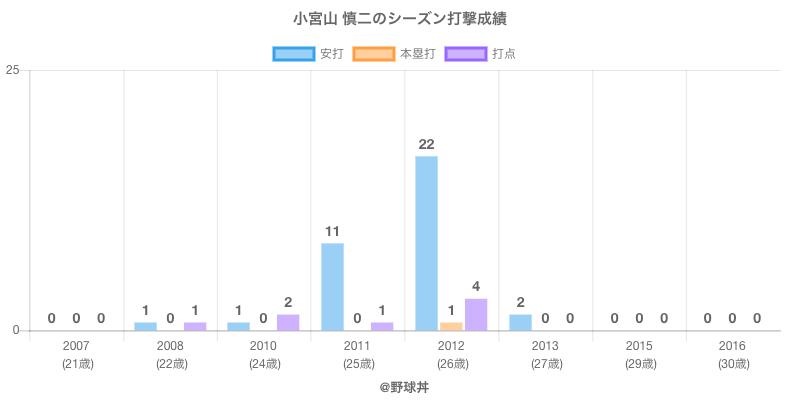 #小宮山 慎二のシーズン打撃成績