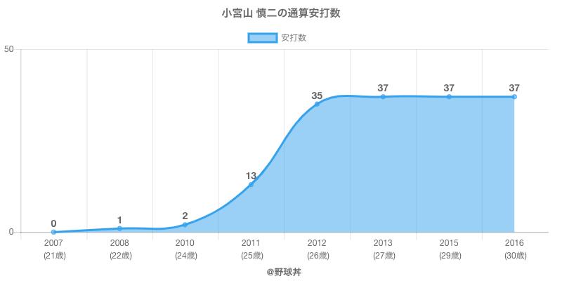 #小宮山 慎二の通算安打数