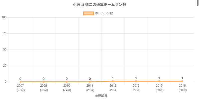 #小宮山 慎二の通算ホームラン数