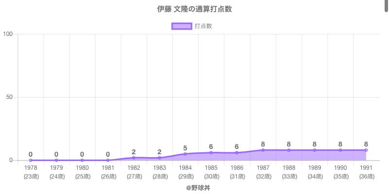 #伊藤 文隆の通算打点数