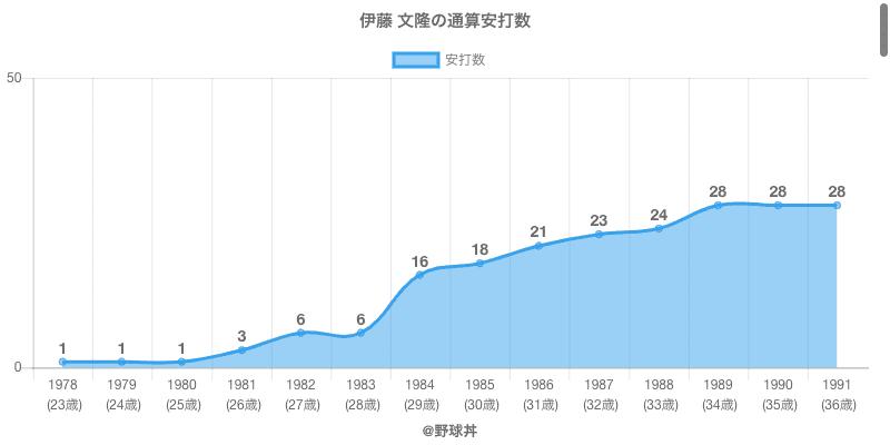 #伊藤 文隆の通算安打数