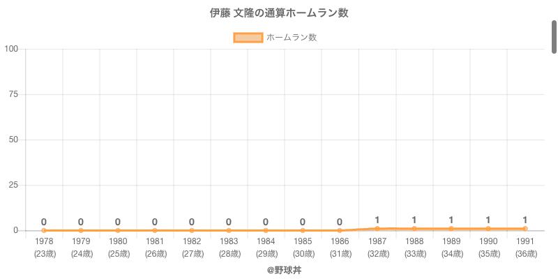 #伊藤 文隆の通算ホームラン数
