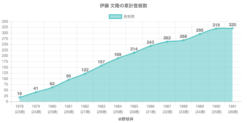 #伊藤 文隆の累計登板数