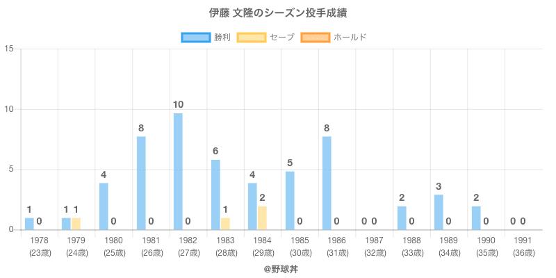 #伊藤 文隆のシーズン投手成績