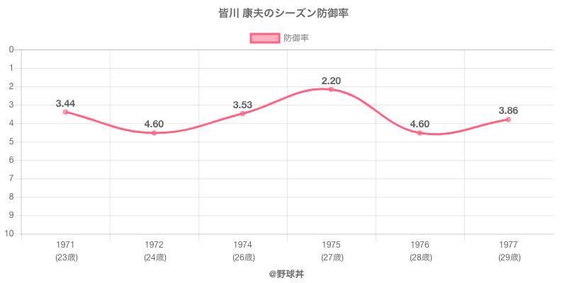皆川 康夫のシーズン防御率