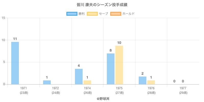 #皆川 康夫のシーズン投手成績