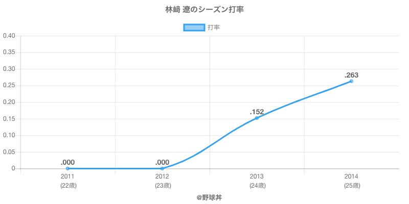 林﨑 遼のシーズン打率
