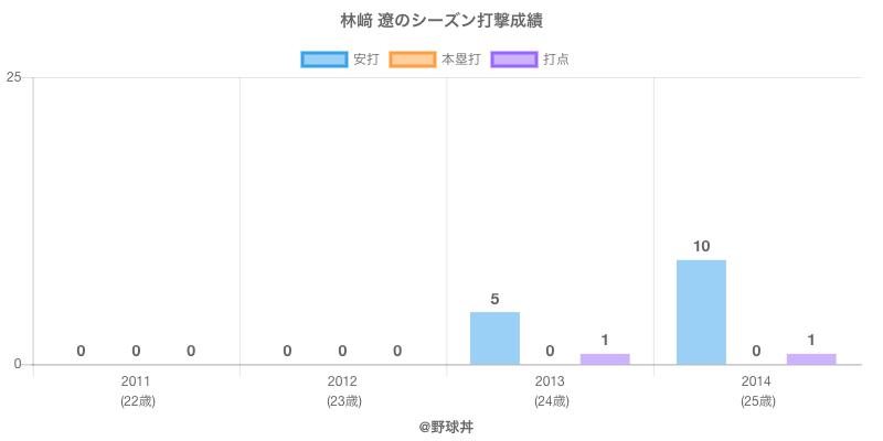 #林﨑 遼のシーズン打撃成績