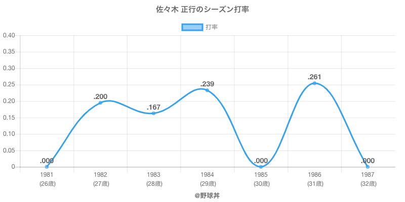 佐々木 正行のシーズン打率